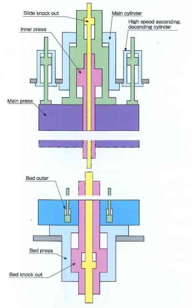 Development of Multi Axis Hydraulic Servo Press | MORI IRON