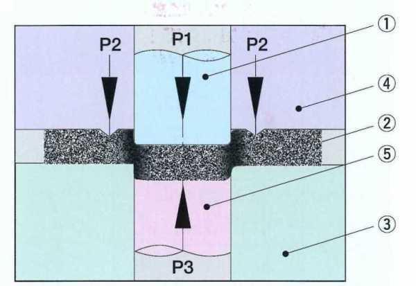 ファインブランキング加工の3つの圧力構成